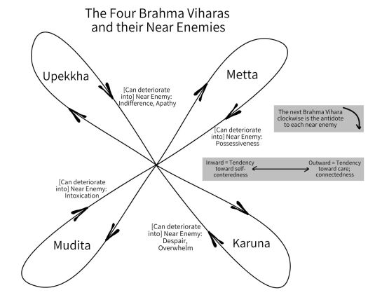 Brahma Viharas + Near Enemies.jpg