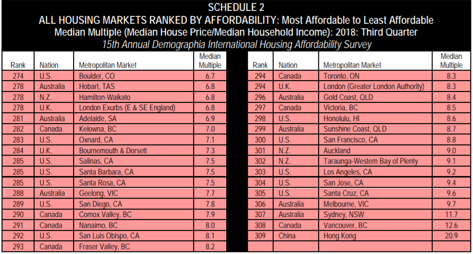 All markets unaffordable